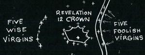 Five Wise, Five Foolish Virgins Stars