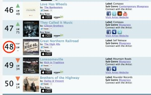 High48Sat48_Weekly_Top_50_Bluegrass_Album_Chart_for_the_Week_of_Sep_9__2014___Roots_Music_Report