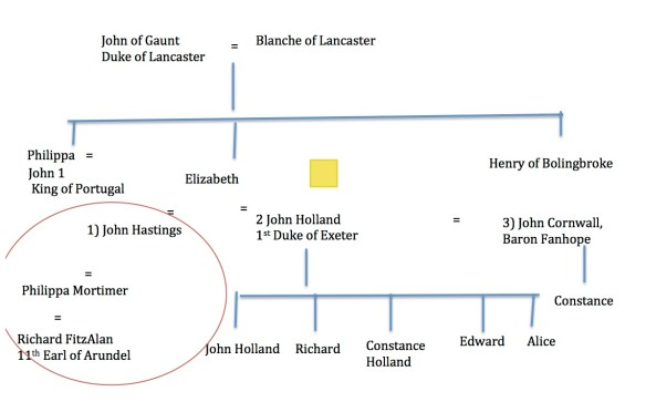 Lancaster family tree part one.jpg