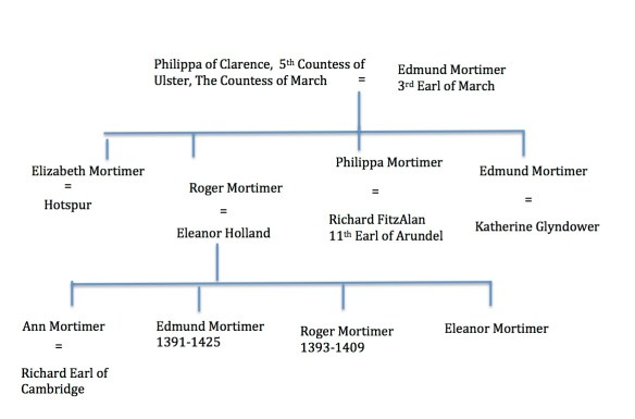 Mortimer family tree part 2.jpg