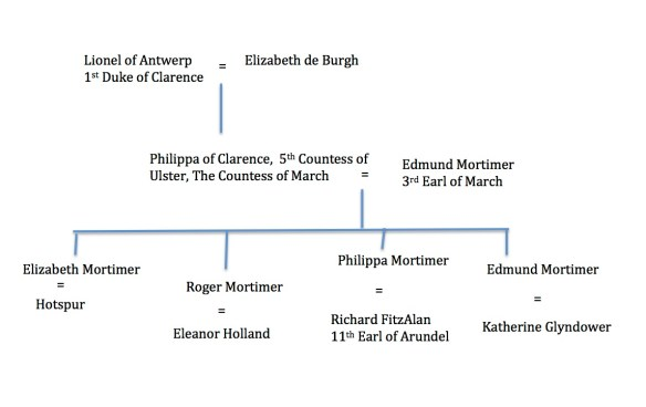 Mortimer family tree part one.jpg