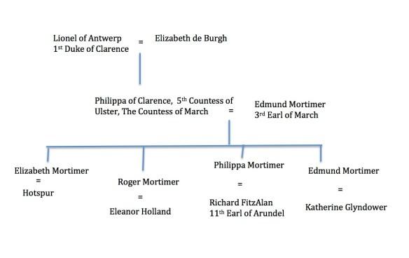Mortimer family tree part one.jpg