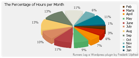 Best Calculator Plugins for WordPress