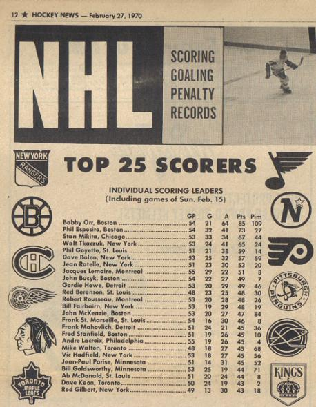 Orr on top of the scoring charts