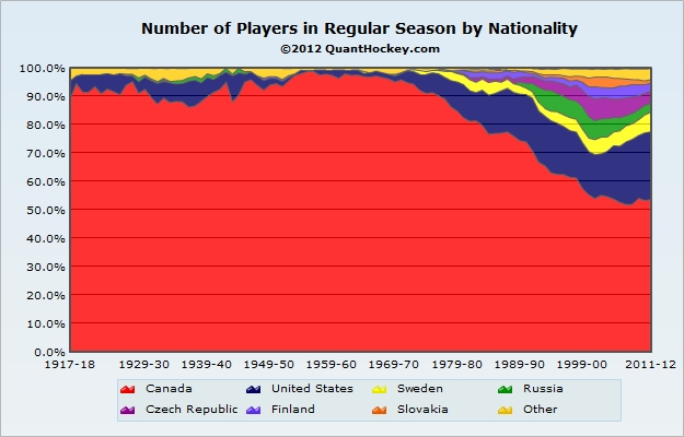 NHL Players by Nationality