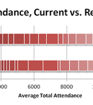 NHL Realignment - Coyotes Attendance Comparison