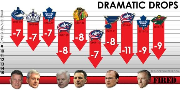 NHL Quarter Pole - Dramatic Drops
