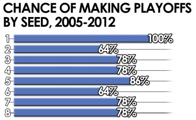 NHL Quarter Pole - Chance of Making Playoffs
