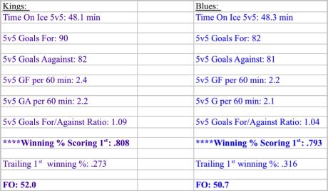 kings v blues 5v5 stats 2013