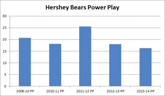 Hershey Bears Power Play Stats over past seasons (Matthew Speck/The Hockey Writers)