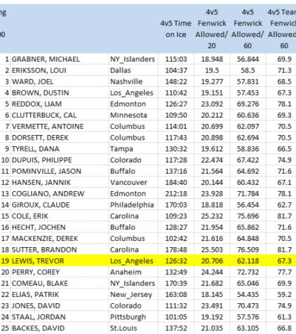 NHL forwards (100 4v5 mins. min), 4v5 Fenwick Against/60 mins, 2010-11