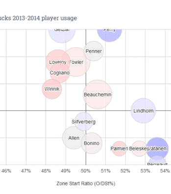 Anaheim Ducks, Player Usage Chart, 2013-14