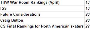 Ho-Sang Rankings THW