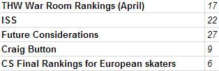 Kempe rankings