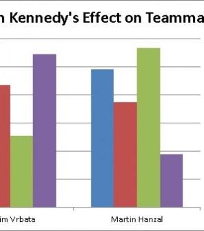 Tim Kennedy's Effect on Teammates (Matthew Speck/The Hockey Writers)