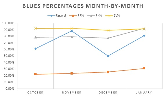 Blues Percentages Month by Month