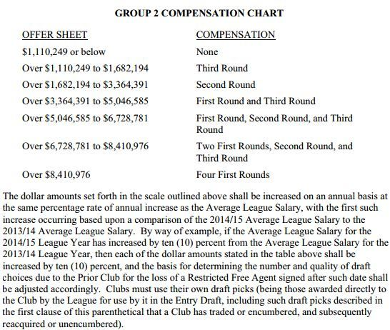 RFA Compensation Chart