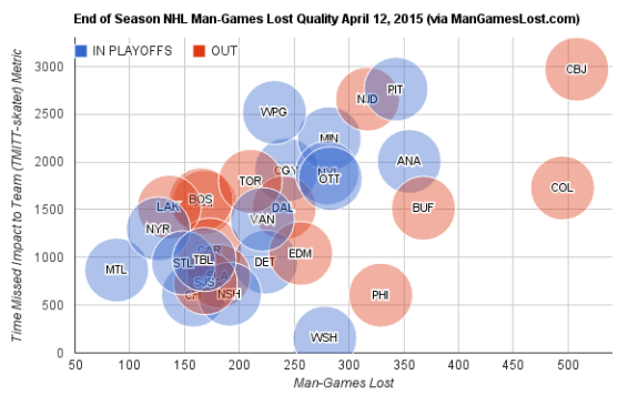 End-of-Season-NHL-Man-Games-Lost-Quality-April-12-2015