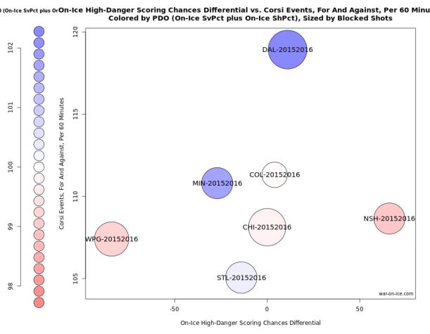 Central Division Advanced Stats Graph