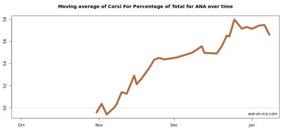 Anaheim's 15-game rolling CF% average