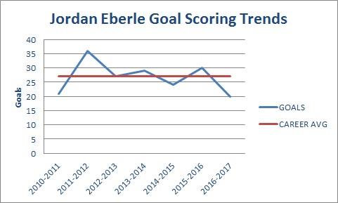 Jordan Eberle