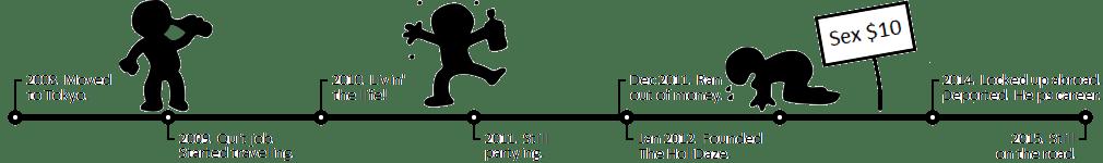 Derek Freal's holidaze timeline