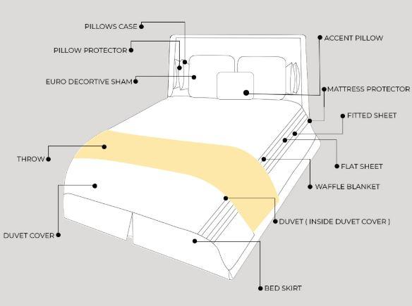 Bedroom Essentials: Perfect Bed