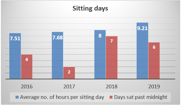 Sitting days.PNG
