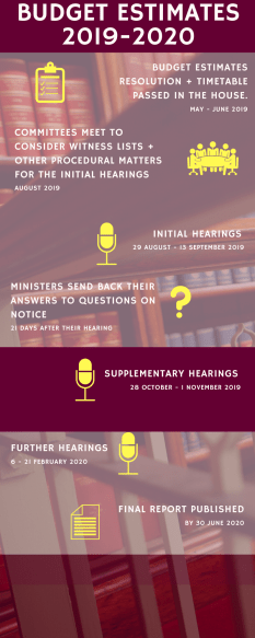 Timeline - supplementary hearings