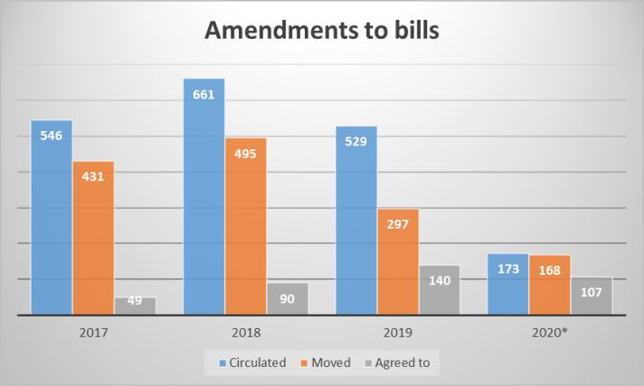 Amendments to bills