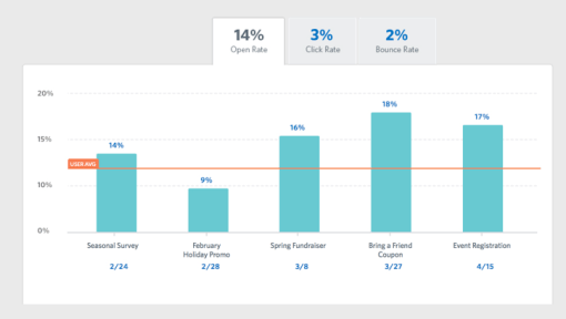 Constant Contact email marketing stats