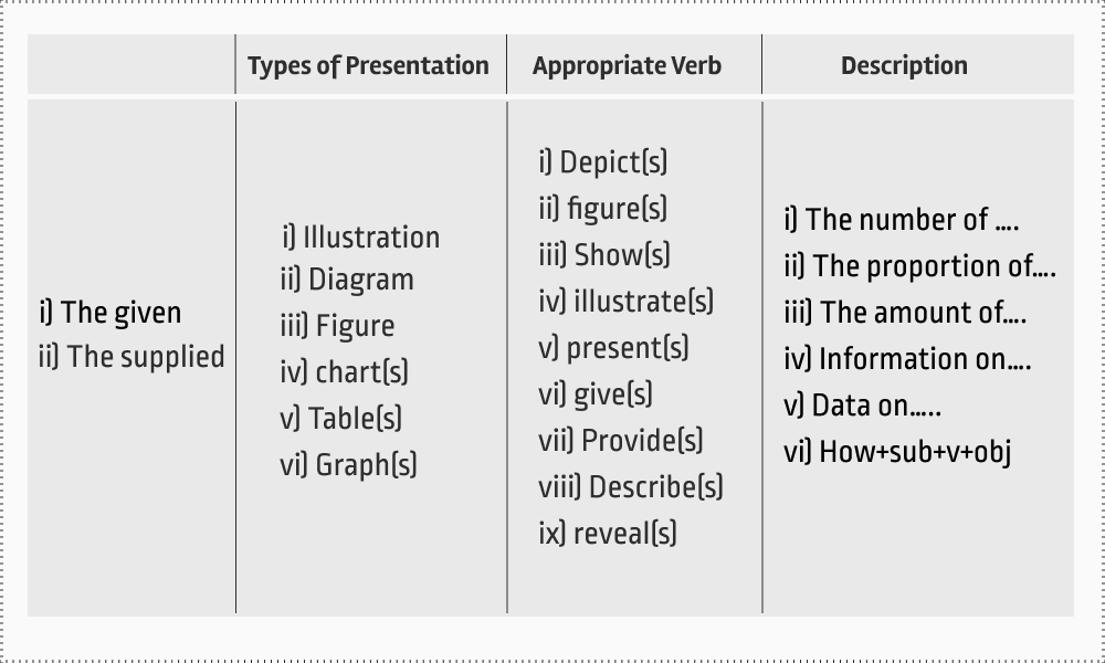 Structure of writing an Paraphrased Introduction