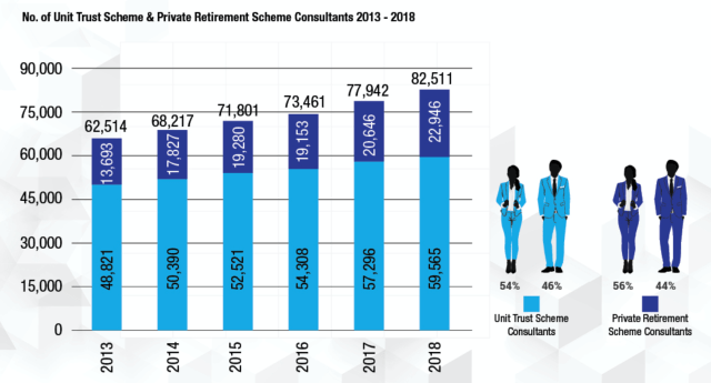 Unit Trust and Private Retirement Scheme Consultant numbers in Malaysia