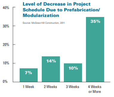 Level of Decrease in Project Schedule Due to Prefabrication/Modularization