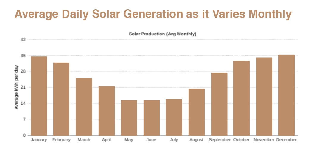 Eco friendly solar graph of average Daily Solar Generation as it Varies Monthly
