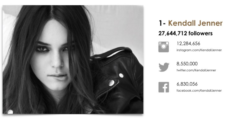 Wanted Top 25 Fashion Models by Social.001