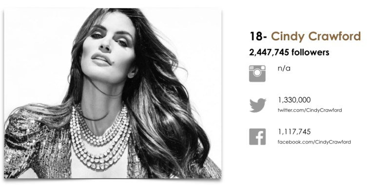 Wanted Top 25 Fashion Models by Social.018