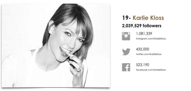 Wanted Top 25 Fashion Models by Social.019
