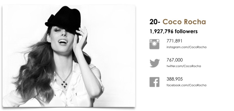 Wanted Top 25 Fashion Models by Social.020