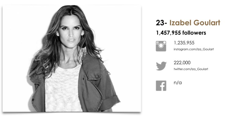 Wanted Top 25 Fashion Models by Social.023