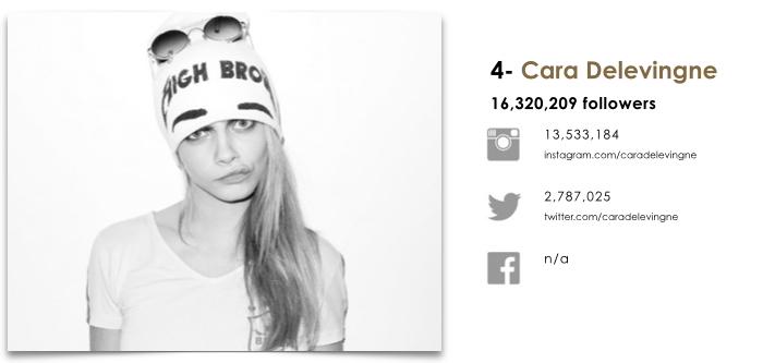 cara-delevingne-social-stats-the-impression-04