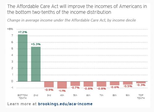 Image result for The AHCA and the ACA in two charts