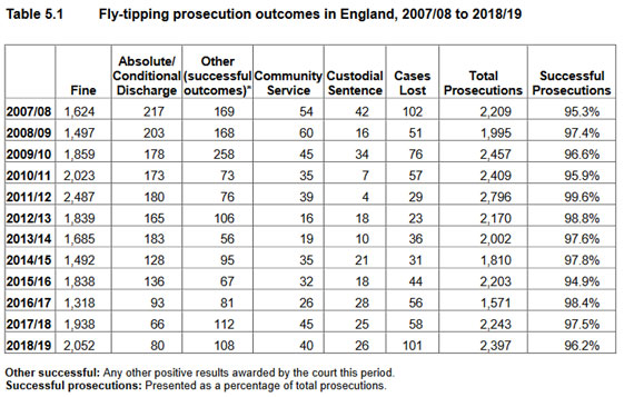 Fly-tipping prosecution outcomes in England