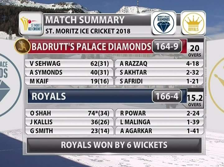 Ice cricket T20 scorecard