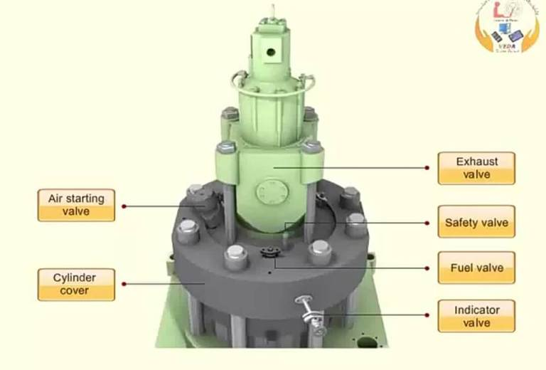 Mountings on Main Engine Cylinder Head