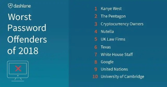 Kanye West Tops Dashlane's List of 2018's 'Worst Password Offenders'