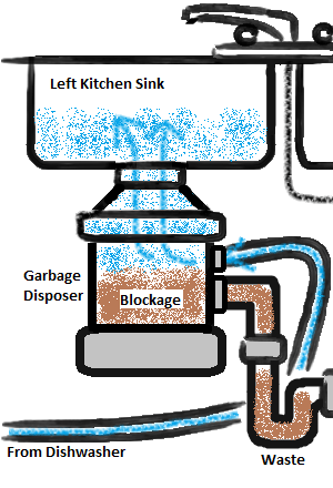 how do you unclog a double kitchen sink