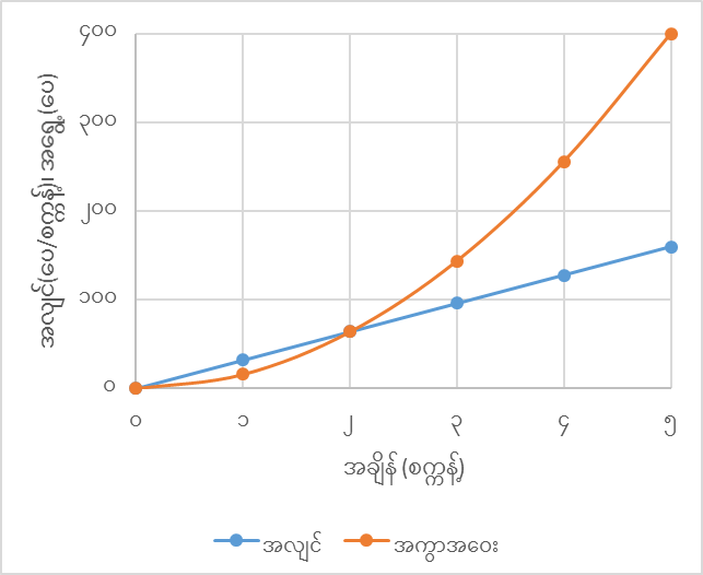 Distance, Speed, Acceleration 2