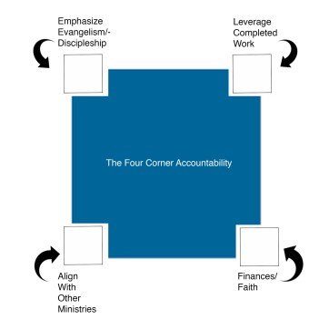 The Four Corner Accountability