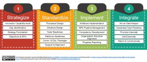 S2I2 framework